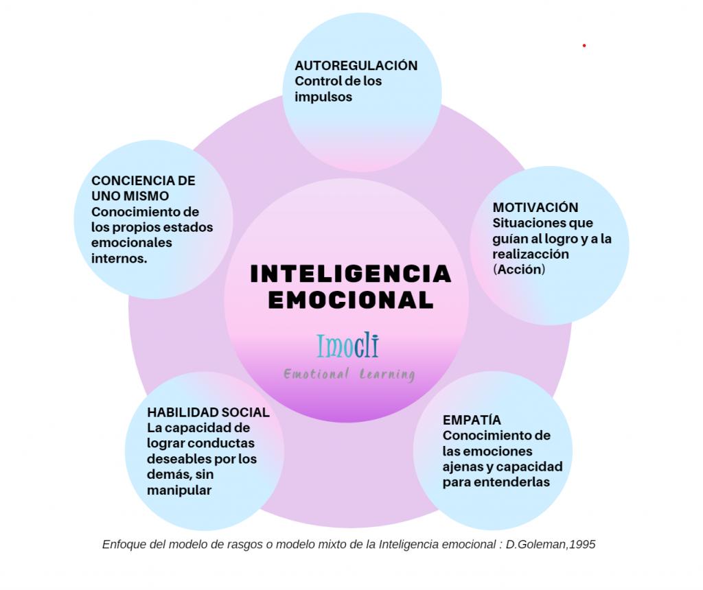 imocli-Competencias-educación-emocional